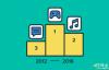 过去四年里,Google Play 最热门的应用是哪些?